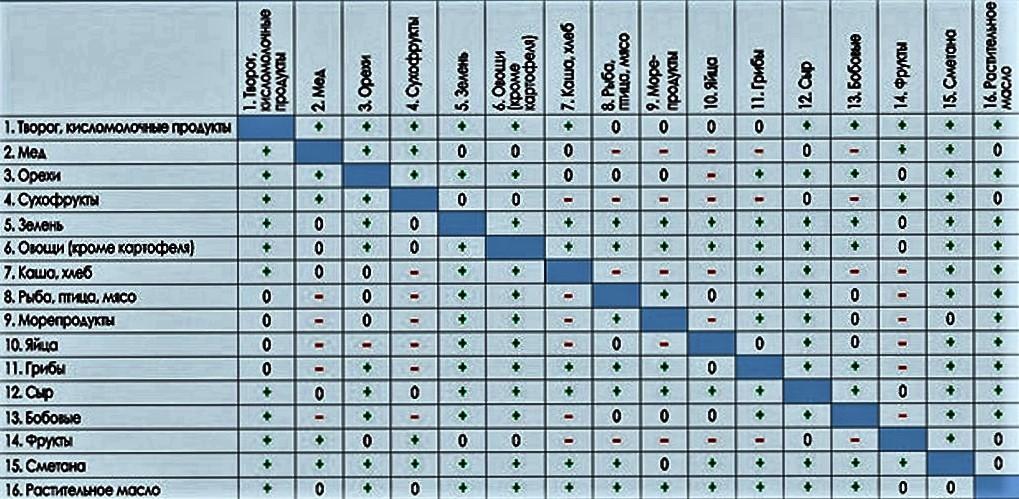 таблица правильного питания для спортсменов
